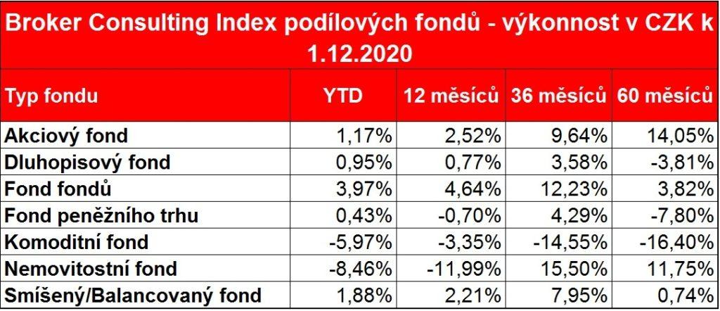 BC_Index_podilovych fondu_v_CZK_listopad_2020