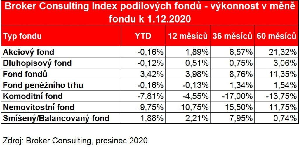 BC_Index_podilovych fondu_v_mene_fondu_listopad_2020