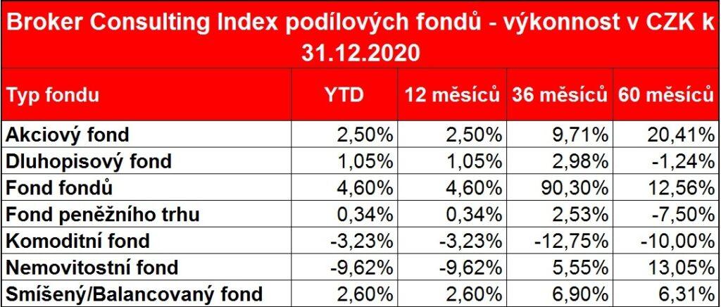 BC_Index_podilovych fondu_v_CZK_prosinec_2020