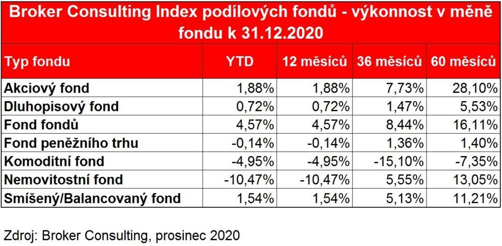 BC_Index_podilovych fondu_v_mene_fondu_prosinec_2020