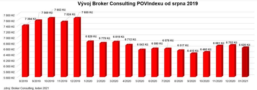 GRAF_POVindex_leden_2021