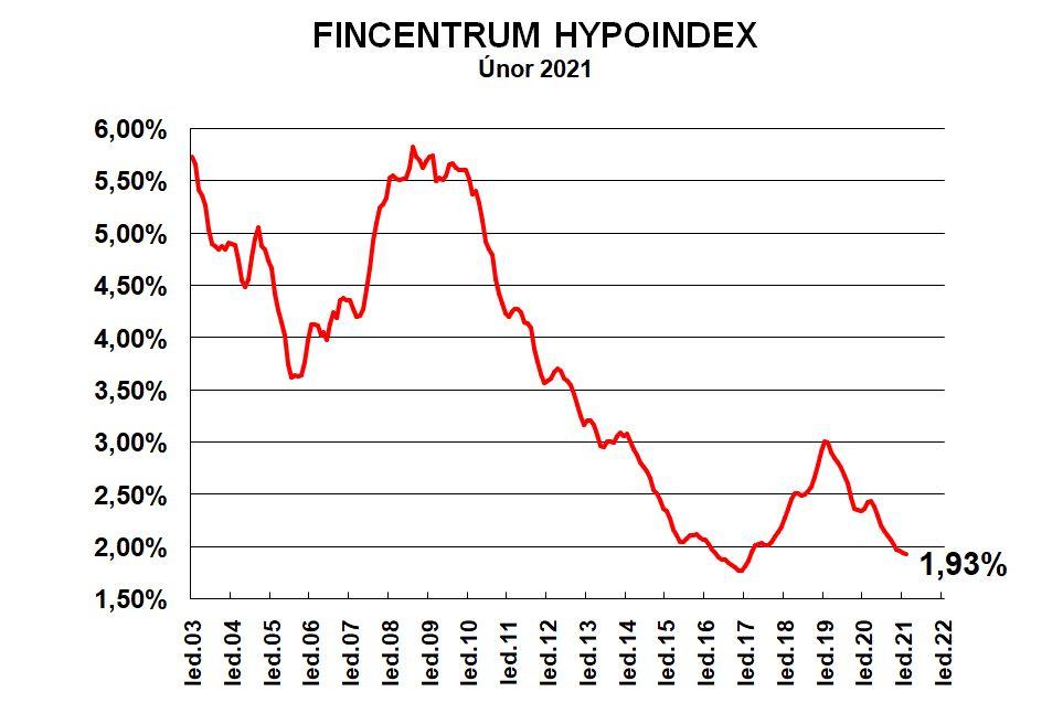 Fincentrum Hypoindex_unor_2021