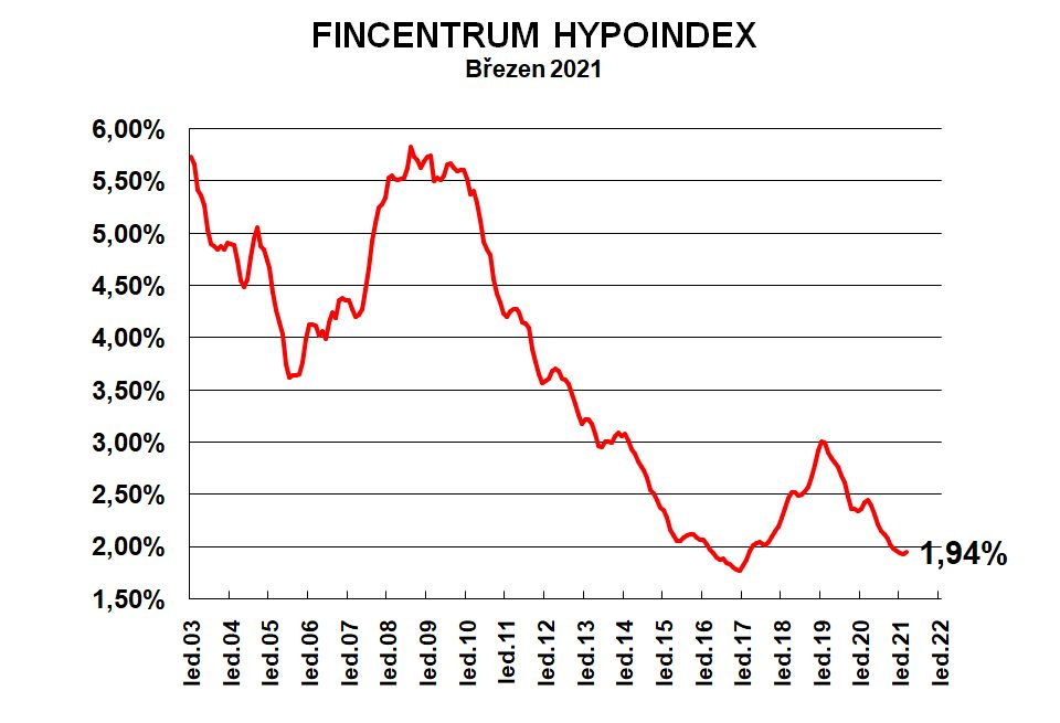 Fincetrum Hypoindex-brezen-2021