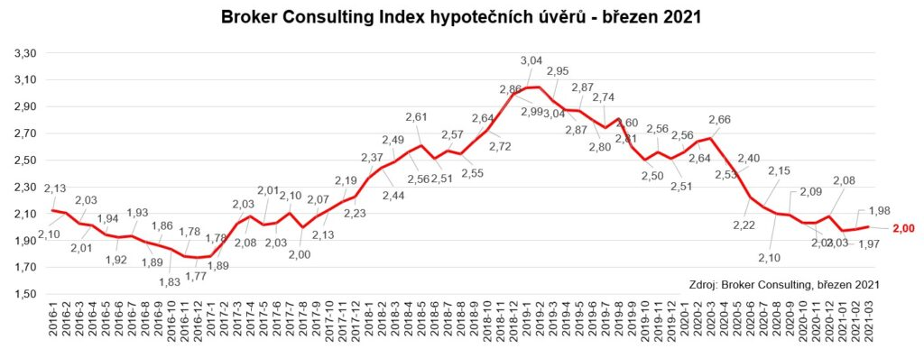 GRAF BC Index hypotecnich uveru - brezen 2021