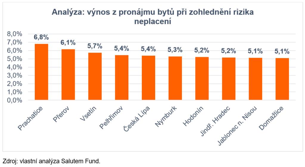 Graf_Analyza_Salutem_Fund