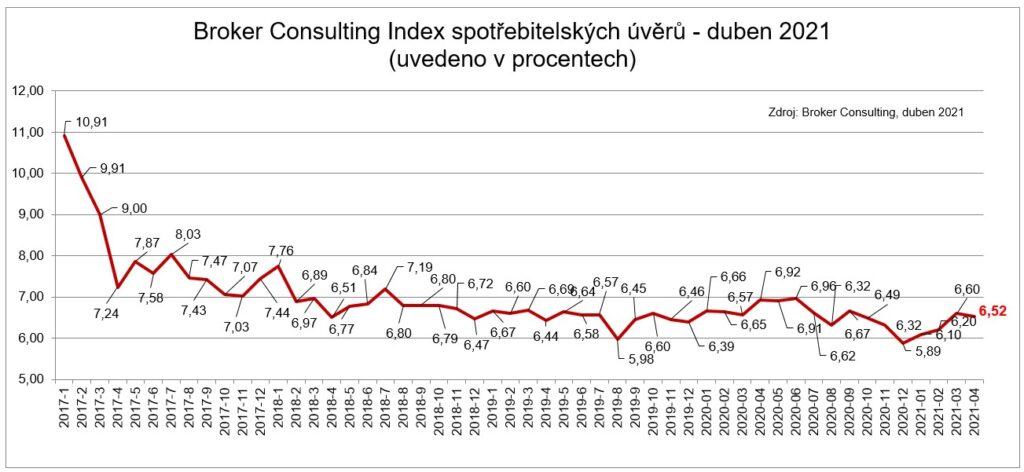 BC Index spotrebitelskych uveru - duben 2021