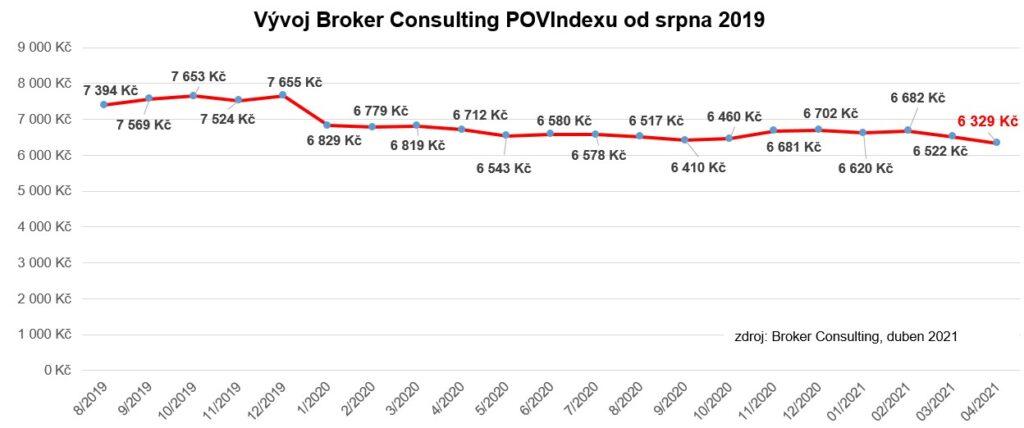 BC POVIndex - duben 2021 (1)