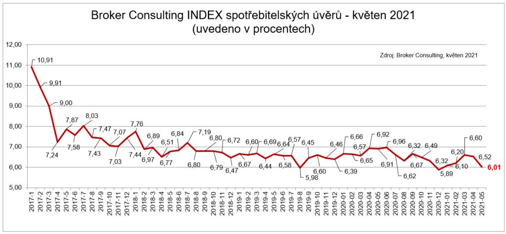 Graf BC Index spotrebitelskych uveru - kveten 2021